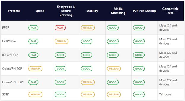PureVPN-Protocols