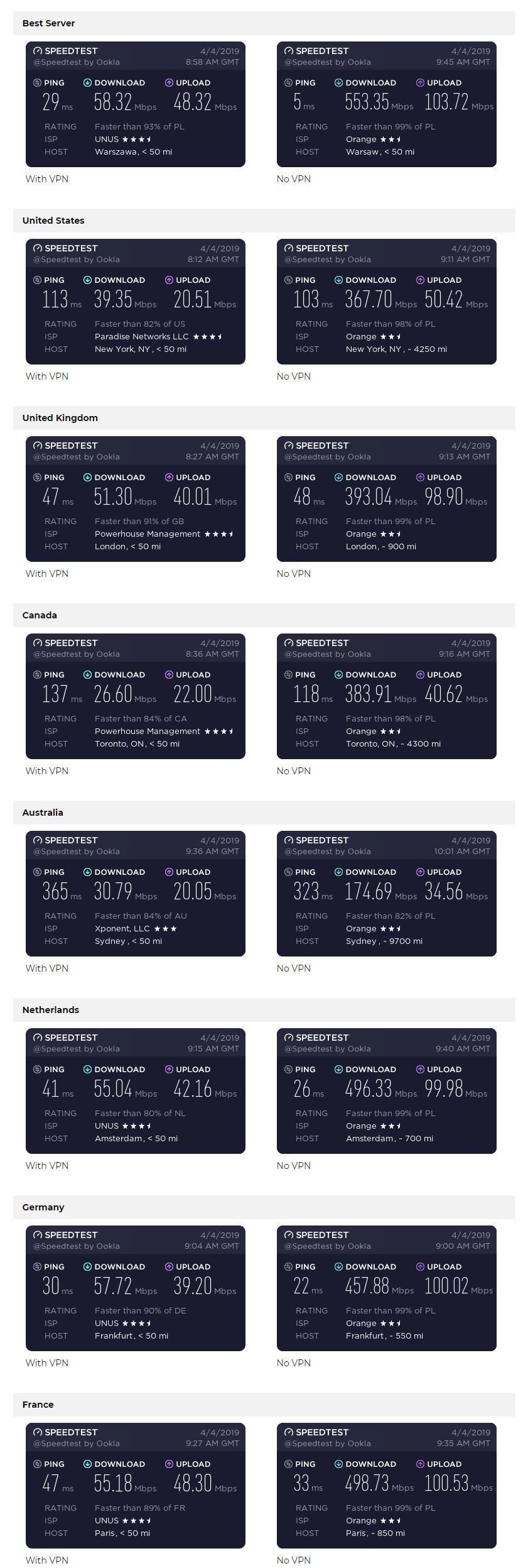 VyprVPN-Speed-Test